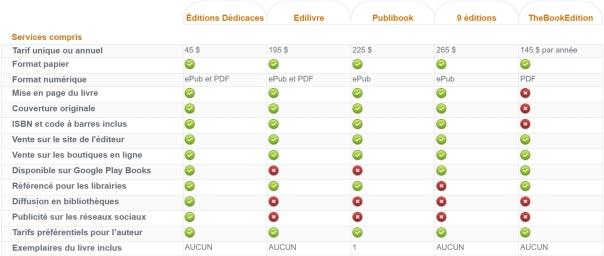 Comparatif-Edition